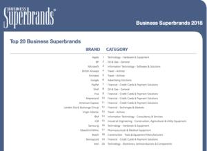 UK Business Superbrands 2018