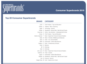 UK Consumer Superbrands 2018