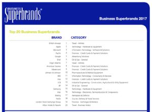 UK Business Superbrands 2017